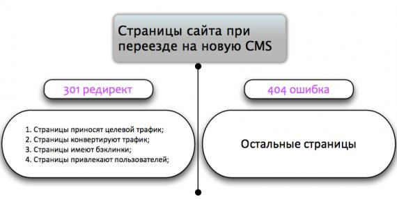 Распределение страниц для редиректа
