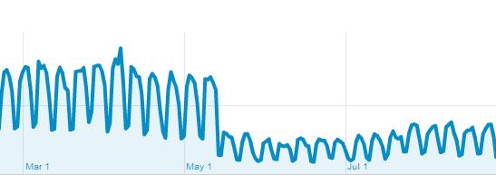 Резкое падение трафика сайта