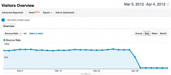 Пример уменьшения показателя отказов в отчетах Google Analytics