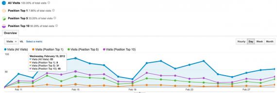 Отслеживание позиций сайта в Google Analytics