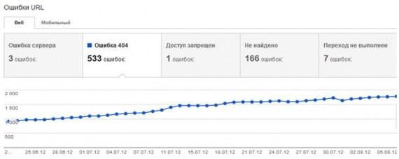 Рост ошибок связанный с удаленными страницами