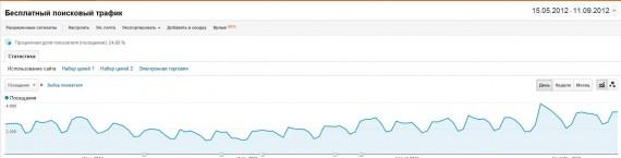 График бесплатного поискового трафика