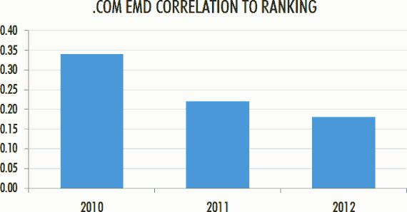 Корреляция EMD-доменов с позициями в зоне .COM
