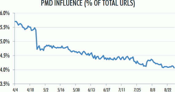 Влияние PMD на рейтинг