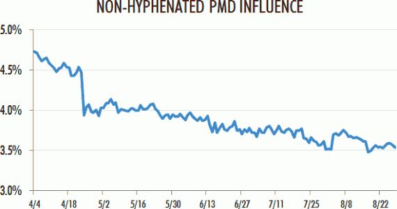 Влияние PMD без дефисов