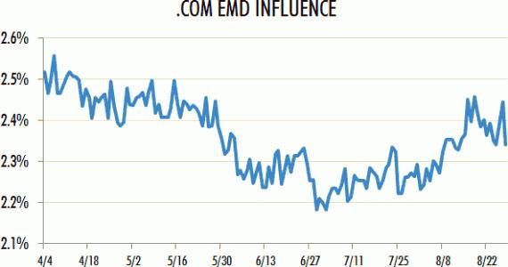 Встречаемость EMD.com доменов в десятке